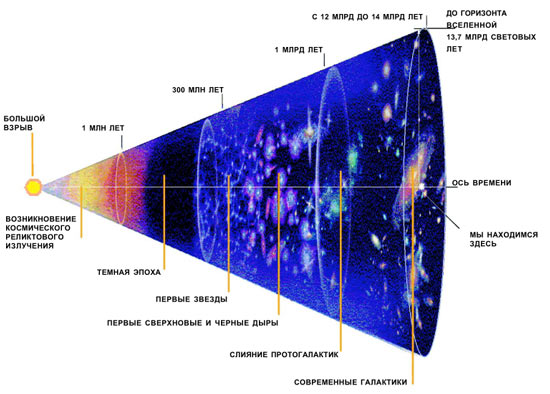 Схема возникновения вселенной