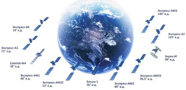 Спутниковая связь спутник