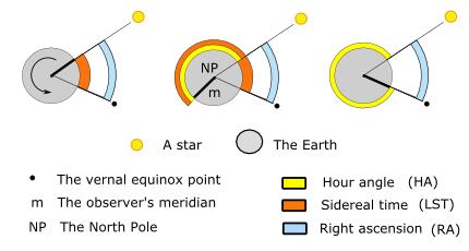 Вторая экваториальная система координат