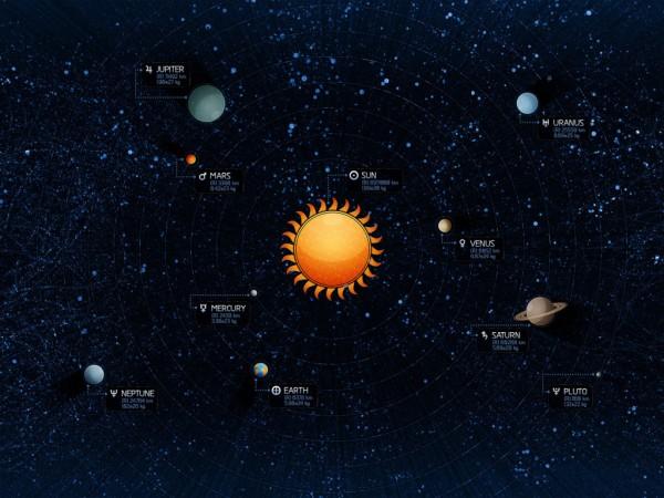 Размеры Солнечной системы и планет